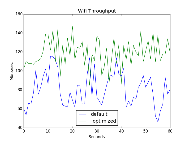 Improving WiFi performance on Linux LEDE | Tech Tutorials